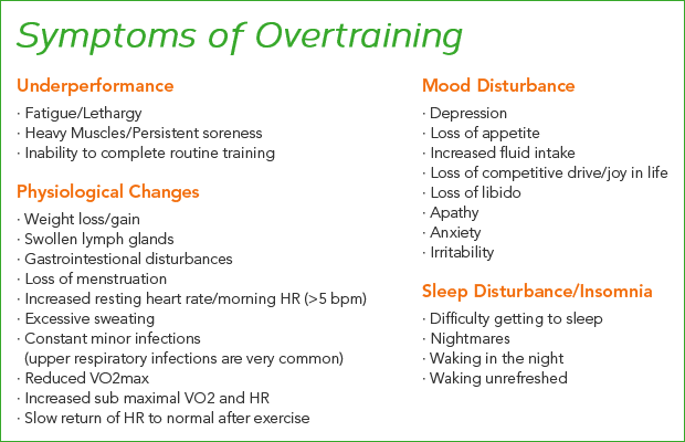 Symtomps of overtraining