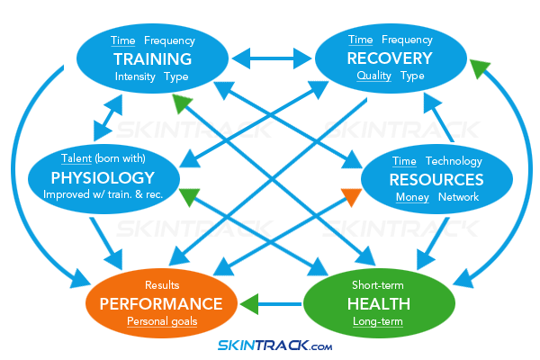 If we can think of Performance (personal goals) and Health as consequences of the four factors in blue then we can see that health is more important than performance in the long run because it directly affects many aspects of the whole training process. (But pretty much everything is linked together whether directly or indirectly.)